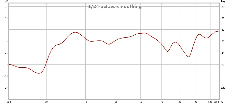 After treatment acoustic test showing bass response to 100hz