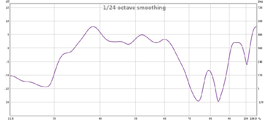 Acoustic Room Test for low bass showing frequency response before acoustic treatment