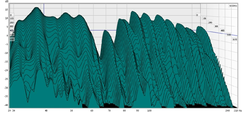 Acoustic test showing waterfall plot decay times below 100hz in an untreated room